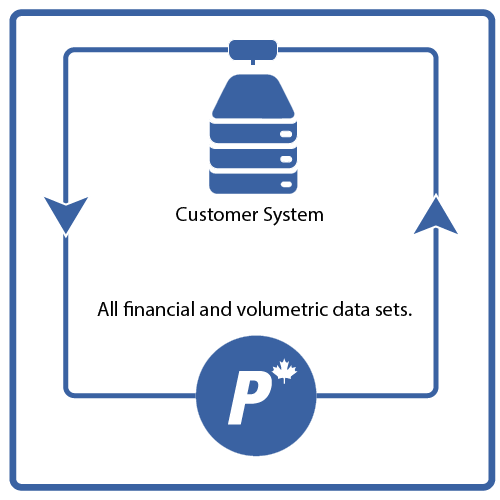 Petrotranz Data Exchange (PDX)
