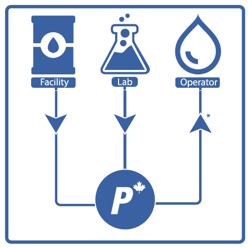 Petrotranz Inc's Quality Management System (PQM)